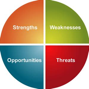 Essay writing strengths weaknesses
